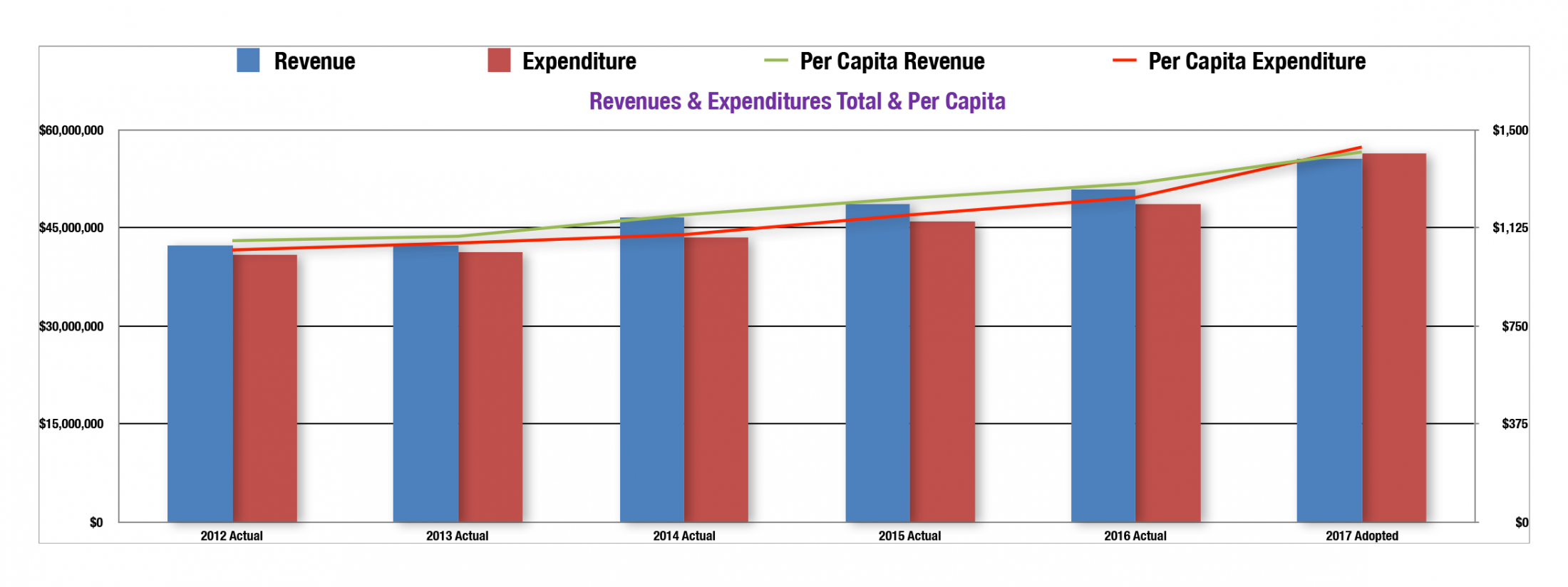 Per Capita Revenue & Expenditure